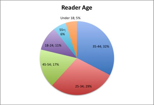 Reader Age